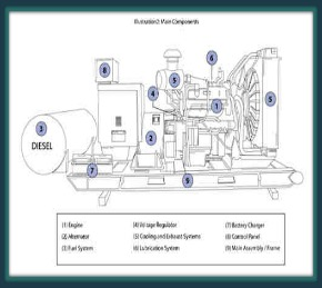 How Does Home Electrical Generator Works?
